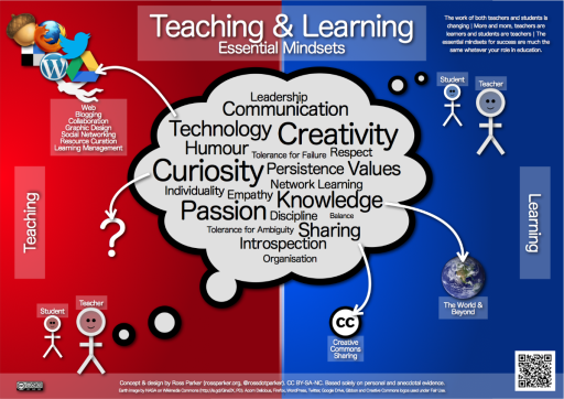 Teaching &amp; Learning Essential Mindsets_web