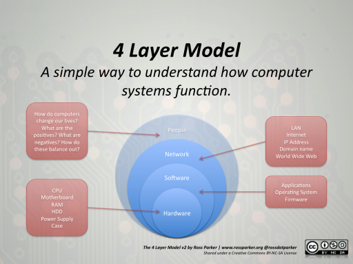 4 Layer Model v2