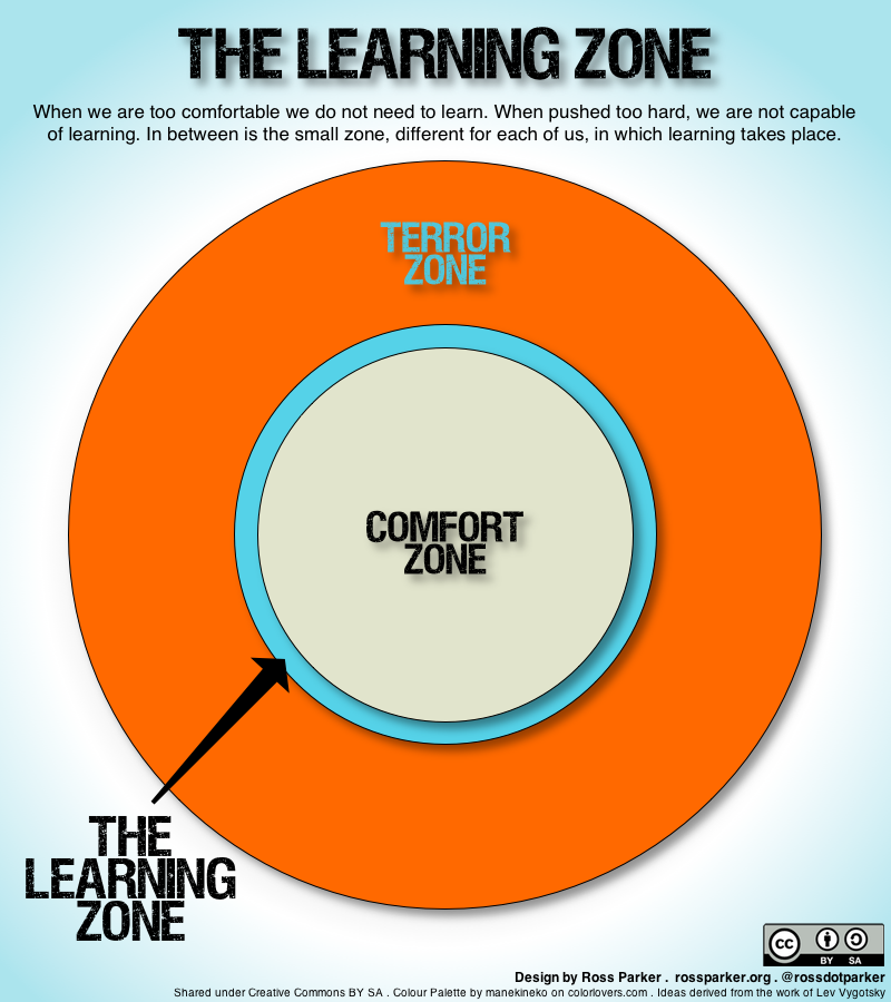 what is learned when learning takes