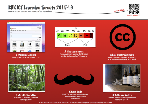 ICT Targets 2015-16