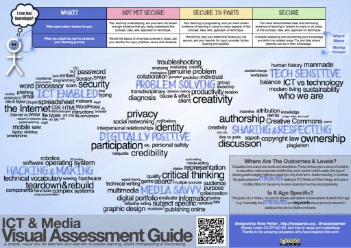 Visual Assessment Guide - ICT & Media