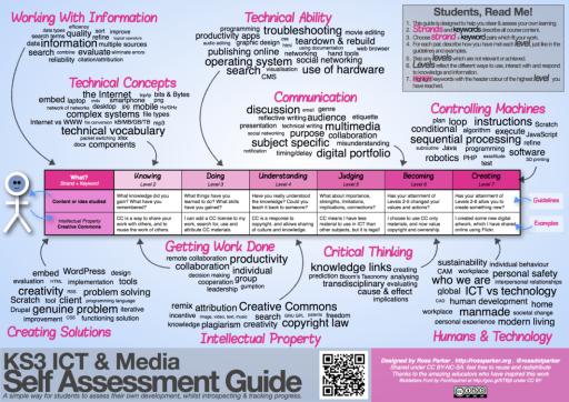 ICT & Media Assessment Guide_web