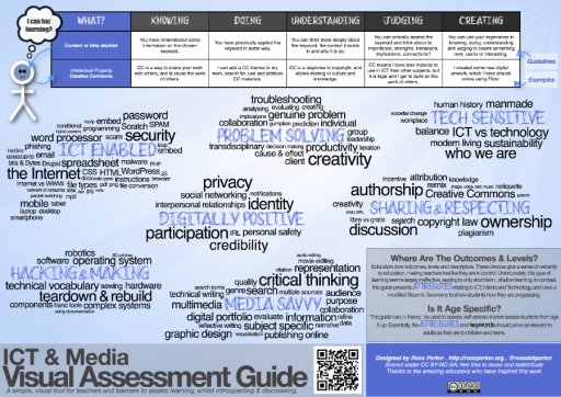 Visual Assessment Guide - ICT & Media_web
