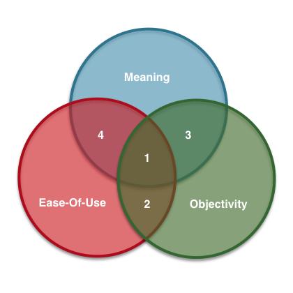 Assessment Venn Diagram