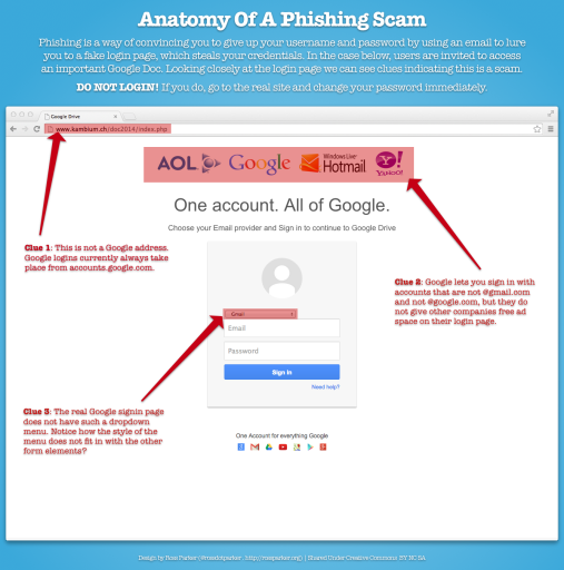 Anatomy Of A Phishing Scam